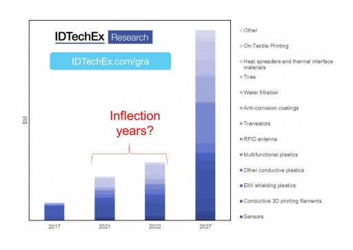 The Graphene Market Research Tipping Point: A Discussion With the IDTechEx Research Director - Part 2