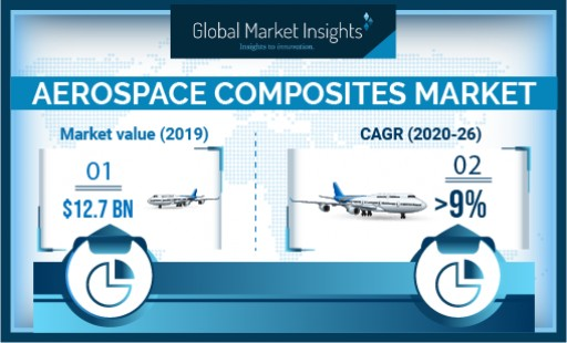 Aerospace Composites Market revenue to cross USD 16 Bn by 2026: Global Market Insights, Inc.