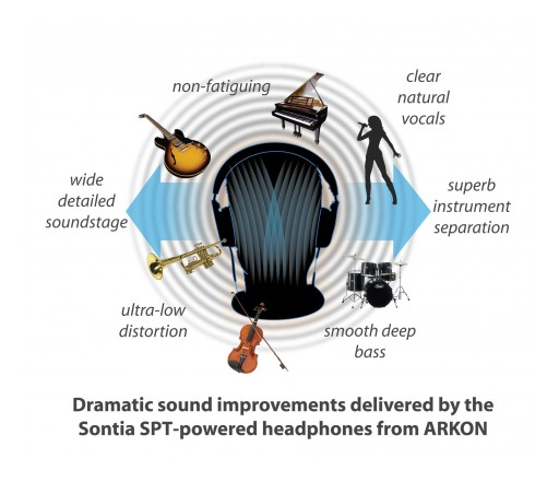 Sontia and ARKON Create Revolutionary Audiophile-Grade Wireless Headphones