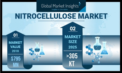 Nitrocellulose Market Growing at 5.3% CAGR to Hit USD 1 Billion by 2025: Global Market Insights, Inc.