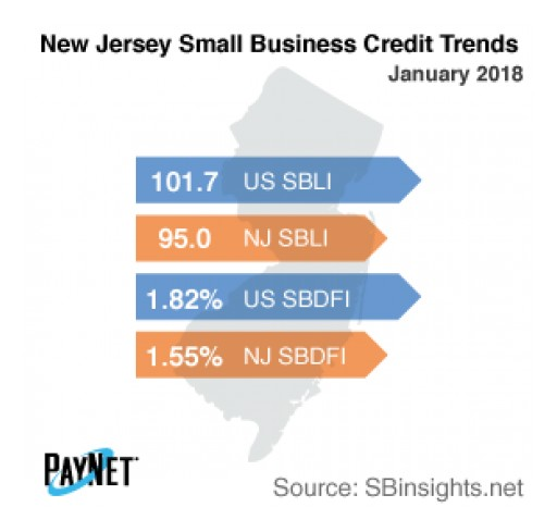 Small Business Defaults in New Jersey Down in January