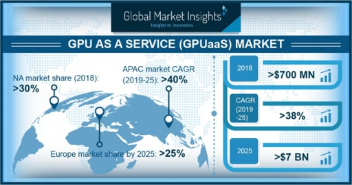 GPU as a Service (GPUaaS) Market to Cross USD $7 Billion by 2025: Global Market Insights, Inc.