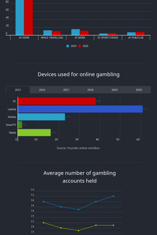 The British Chose Mobile Betting in 2020 - Behaviour Survey + Infographics by Nostrabet
