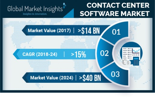 Contact Center Software Market growth predicted at 15% till 2024: Global Market Insights, Inc.