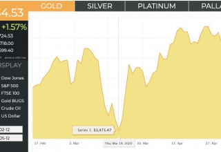 Gold Prices: Large Dip Shown in Mid-March