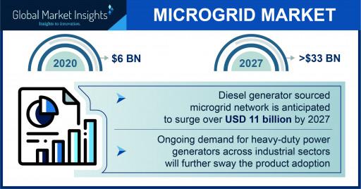 Microgrid Market Value Worth $33 Billion by 2027, Says Global Market Insights Inc.