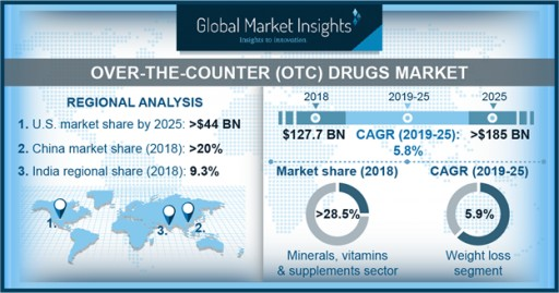 Over-the-Counter Drugs Market to Hit $185 Billion by 2025: Global Market Insights Inc.