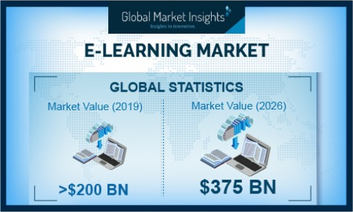 E-Learning Market Revenue to Cross USD 375 Bn by 2026: Global Market Insights, Inc.
