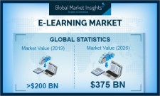 Global E-Learning Market growth predicted at 8% till 2026: GMI