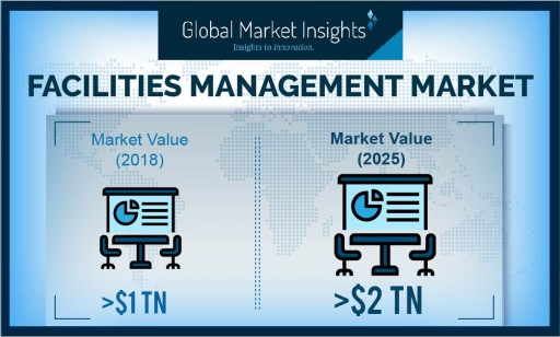 Facilities Management Market Value to Hit $2 Trillion by 2025: Global Market Insights, Inc.