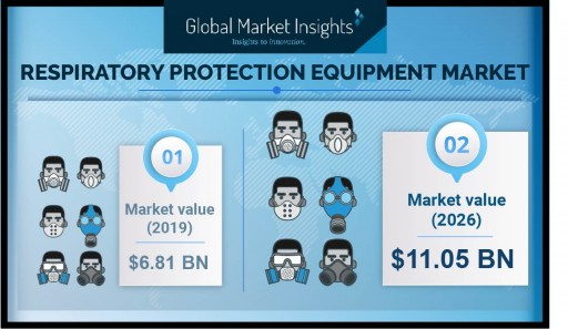 Respiratory Protective Equipment Market to Cross $11.05 Billion by 2026, Says Global Market Insights, Inc.