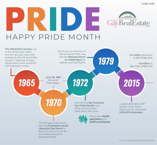 Real Estate Service Observes Pride Month by Revisiting History