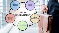 Ad Sales Improve with Better Sales Enablement