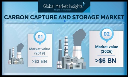 Carbon Capture and Storage Market to Hit $6 Billion by 2026, Says Global Market Insights, Inc.