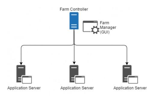 TSplus Enterprise Features Its Windows Application Servers Farm to Warrant Scalability and Performances