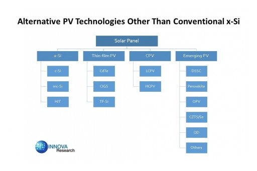 Chinese Solar Market Offers Tremendous Opportunities for Advanced Solar PV Technologies Reports Innova Research