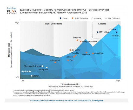 Neeyamo Named a 'Star Performer' Yet Again in Everest Group's Multi-Country Payroll Outsourcing Market Assessment