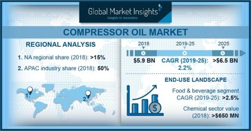 Compressor Oil Market 2019-2025 by Base Oil, Compressor Type, End Use, Region: Global Market Insights, Inc.