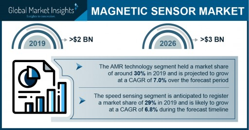 Magnetic Sensor Market Revenue to Cross US $3 Bn by 2026: Global Market Insights, Inc.