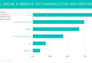 Email, social & website top channels for high performers