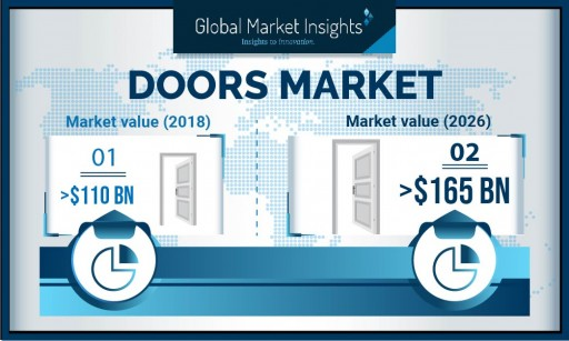 Doors Market Demand to Hit US $165 Billion by 2026: Global Market Insights, Inc.