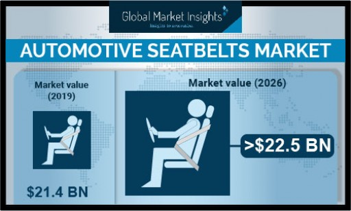 Automotive Seatbelts Market to Cross USD 22.5 Bn by 2026; Says Global Market Insights, Inc.