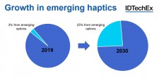 Growth in emerging haptics