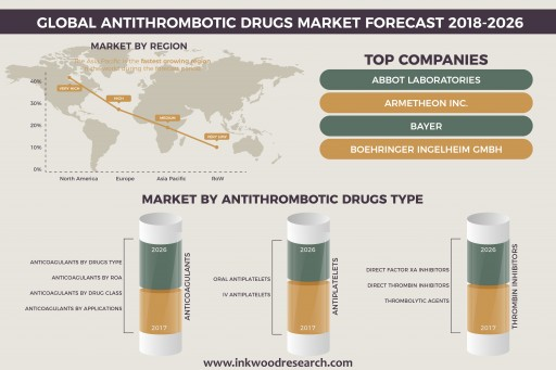 Increasing Hip and Knee Replacement Surgeries is Driving the Global Antithrombotic Drugs Market to Grow at 6.83% of CAGR by 2026