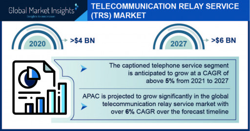 Telecommunication Relay Service Market to Hit $6B by 2027; Global Market Insights, Inc.