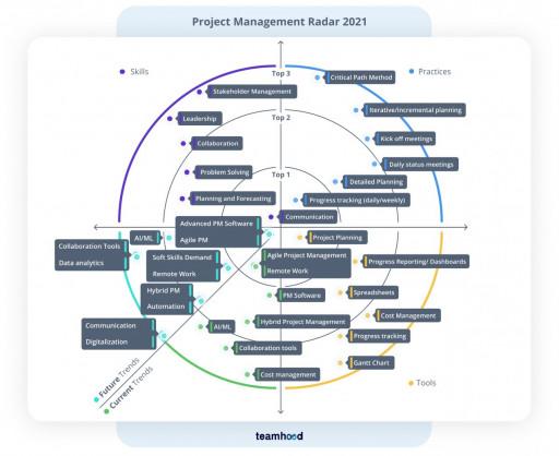 project management radar