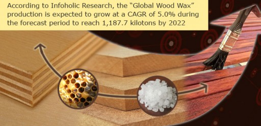 Global Wood Wax Production is Expected to Reach 1,187.7 Kilotons by 2022