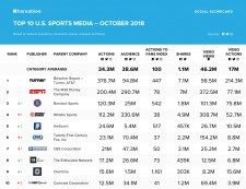 Shareablee's October 2018 U.S. Sports Media Ranking