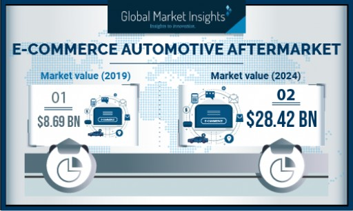 E-commerce Automotive Aftermarket revenue to surpass USD 28 Bn by 2026: Global Market Insights, Inc.