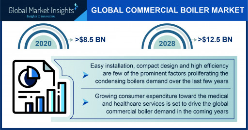 Commercial Boiler Market Size 2021: 4 Major Trends Outlining Industry Forecasts by 2028, Says GMI