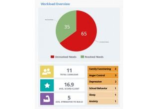 Workload Overview