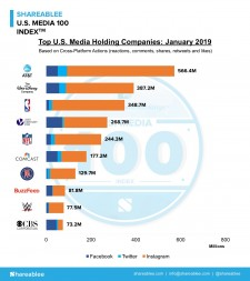 Top U.S. Media Holding Companies January 2019