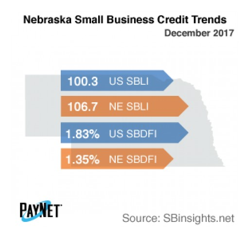 Nebraska Small Business Defaults Up in December, Borrowing Down