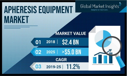 Apheresis Equipment Market Value to Hit $5 Billion by 2025: Global Market Insights, Inc.