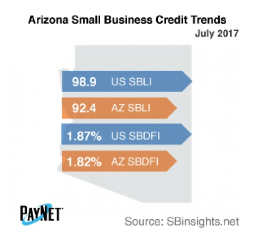 Small Business Defaults in Arizona on the Decline in July