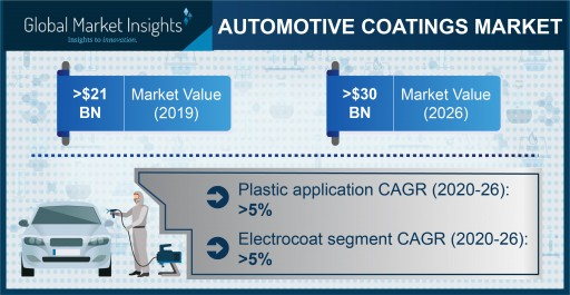 Automotive Coatings Market to surpass a valuation of $30 billion by 2026, Says Global Market Insights Inc.