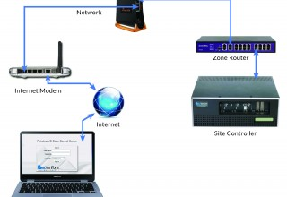 AvaLAN Remote Service Diagram