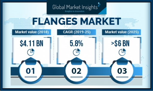Flanges Market Demand to Cross US$6bn by 2025: Global Market Insights, Inc.