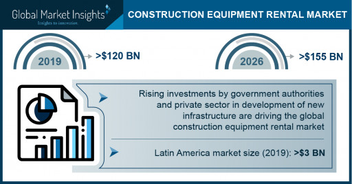 Construction Equipment Rental Market Revenue to Cross USD 155 Bn by 2026: Global Market Insights, Inc.