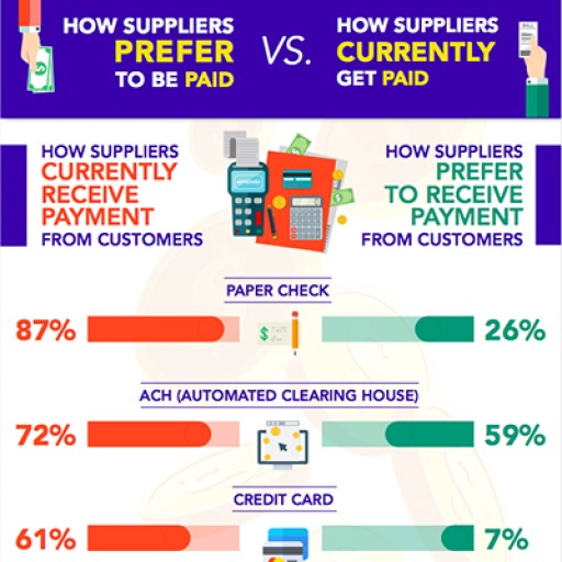 New Infographic Shows the Disconnect Between How Customers Pay and How Suppliers Prefer to Paid