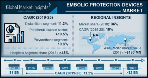 Embolic Protection Devices Market to Hit $2 Billion by 2025: Global Market Insights, Inc.