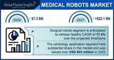 Medical Robots Market Growth Predicted at 17.5% Through 2027: GMI