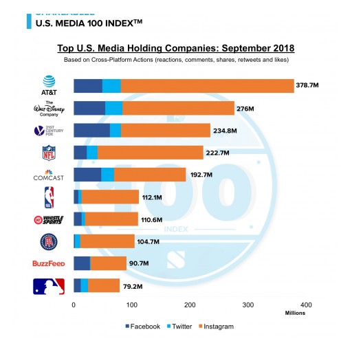 AT&T is Most Socially Engaging Media Company in Shareablee's U.S. Media 100 Index