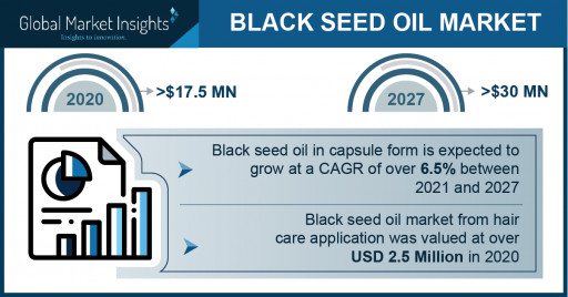Black Seed Oil Market to Hit $30 Million by 2027, Says Global Market Insights Inc.