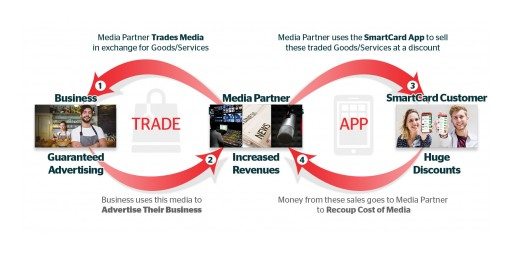 'We're Turning the Traditional Advertising Model Upside Down,' New App's Developers Say
