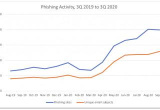 Phishing Activity from 3Q 2019 to 3Q 2020